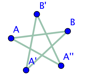 Pentagrammiharjoitus