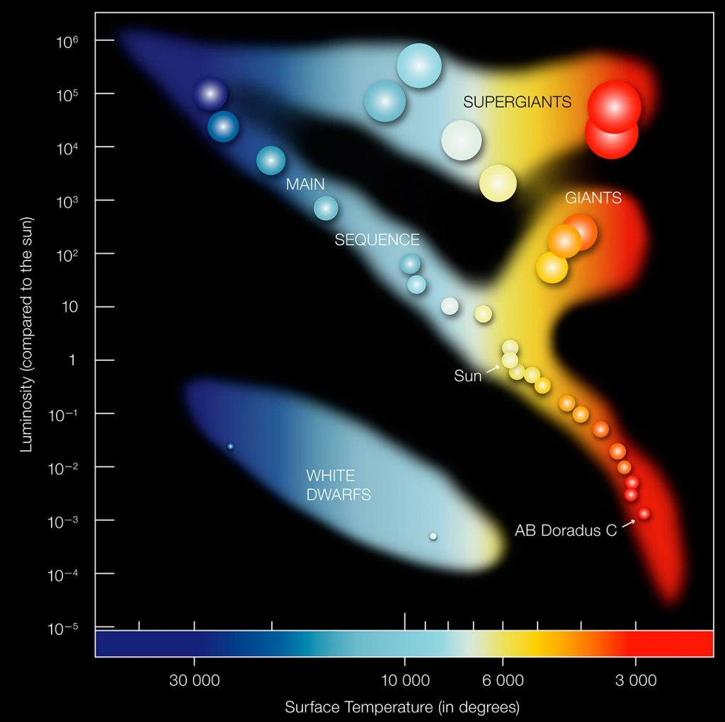 HR-diagrammi. Tähtien luminositeetti pintalämpötilan funktiona. ESA:n kuva