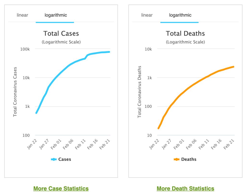 Koronavirukseen kuolleiden ja sairastuneiden määrät